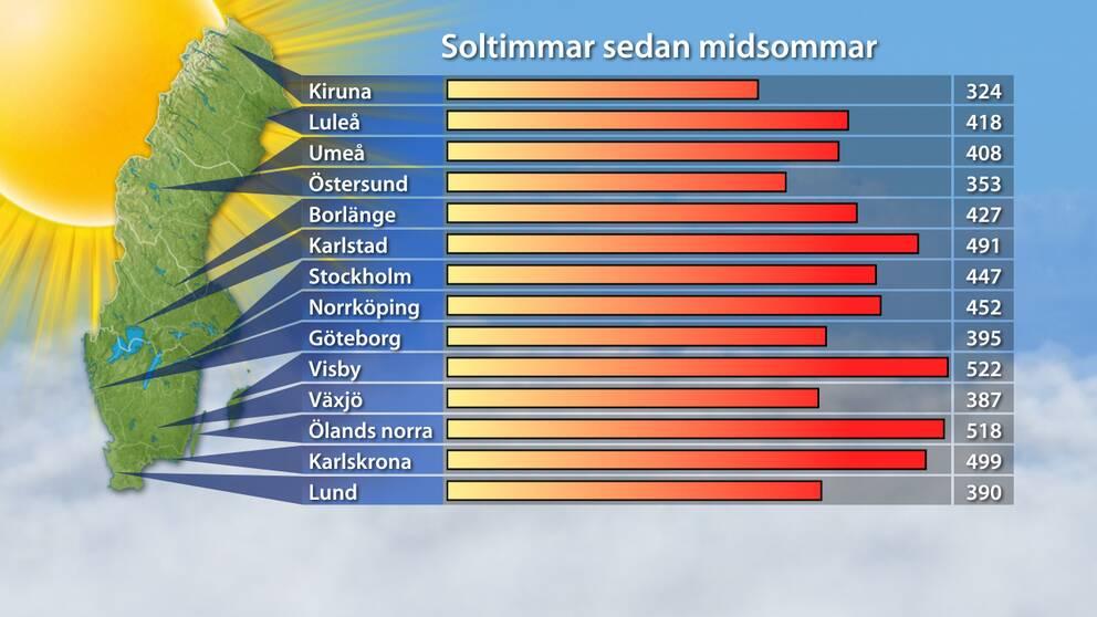 Slutresultat för solligan 2013: Antalet soltimmar 21 juni–8 augusti.