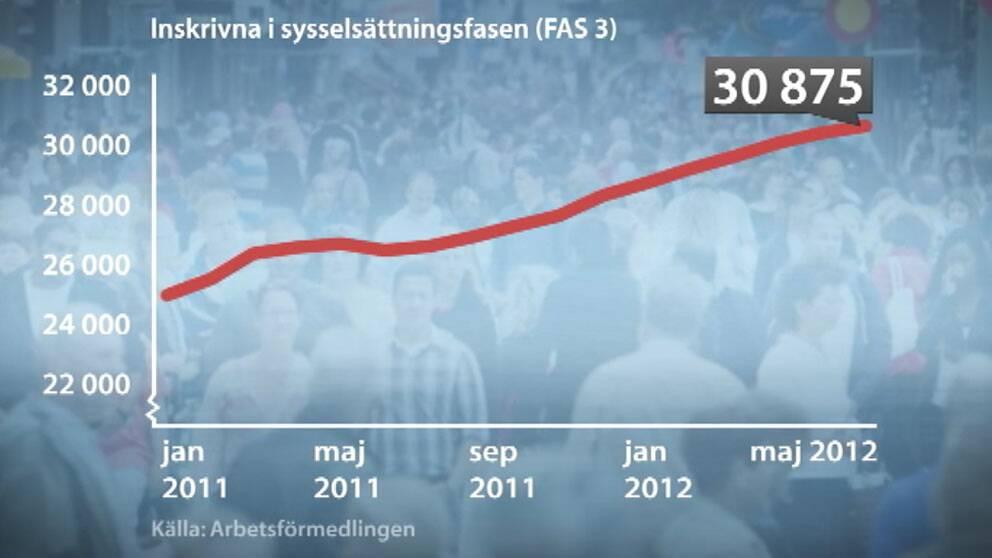 Utvecklingen av antalet sysselsatta i Fas 3.