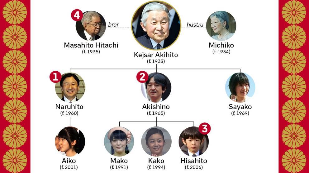 Kejsar Akihitos närmaste familj. Siffrorna visar i vilken ordning tronföljden ska ske.