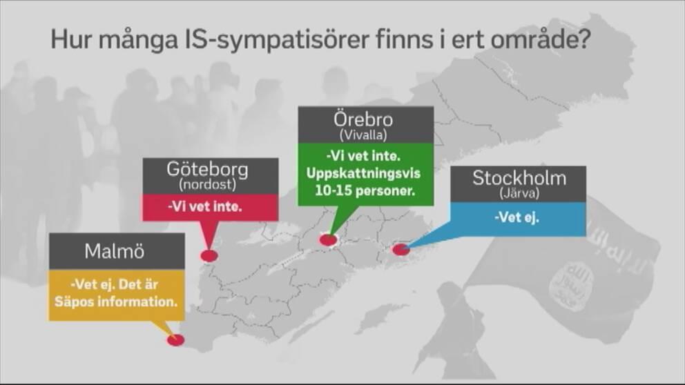 SVT Nyheter ställde frågan till de fyra utpekade orterna om kännedomen av IS-sympatisörer i kommunerna. De ter storstäderna svarade att de inte visste. I Örebro sa man sig känna till tio till femton personer – utav tusentals, enligt Säpos uppskattning.
