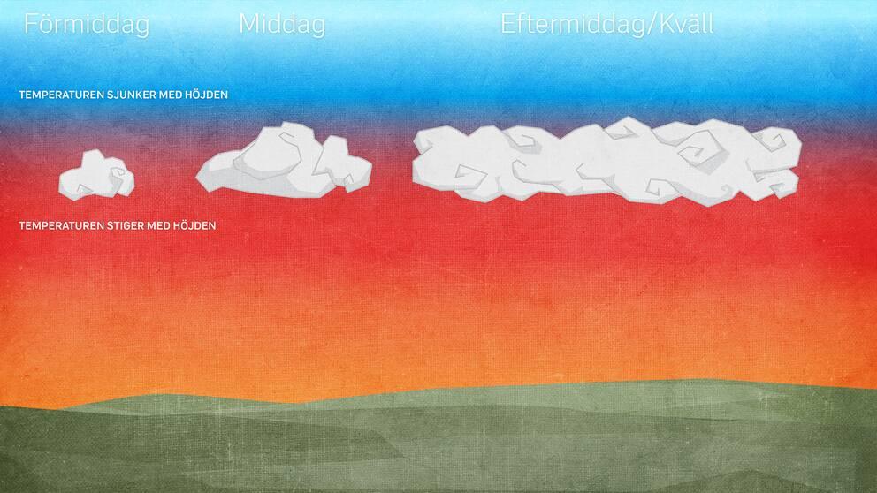 """När luften är lite varmare en bit upp kan inte molnen växa utan breder ut sig under """"locket"""" och vi får mer molnigt väder."""