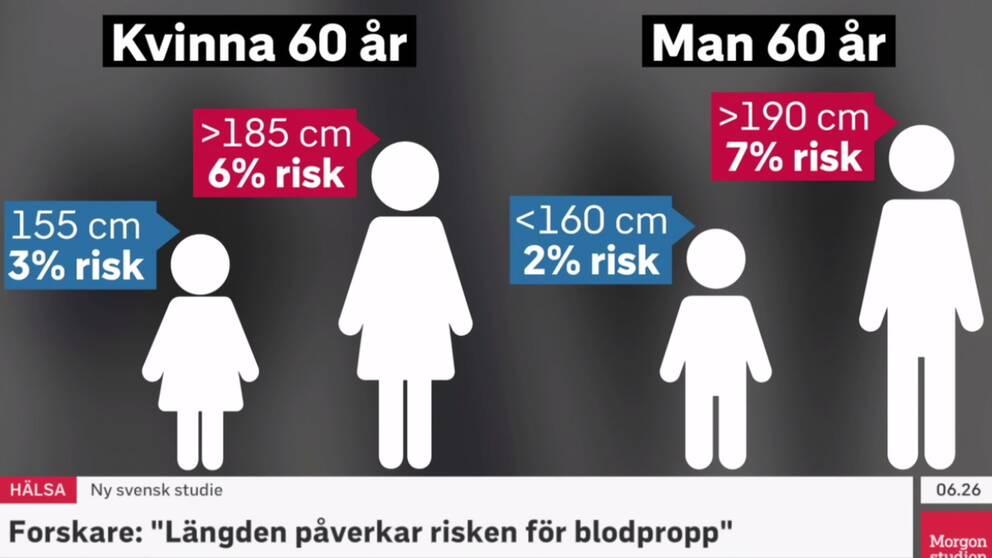 Grafik över statistik från studien.