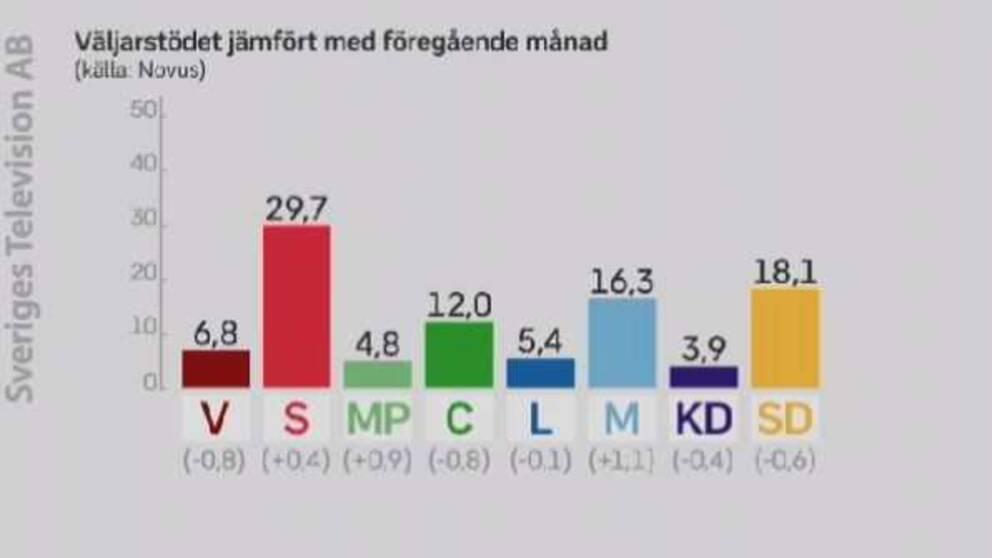 Graf över väljarstödet jämfört med förra månaden