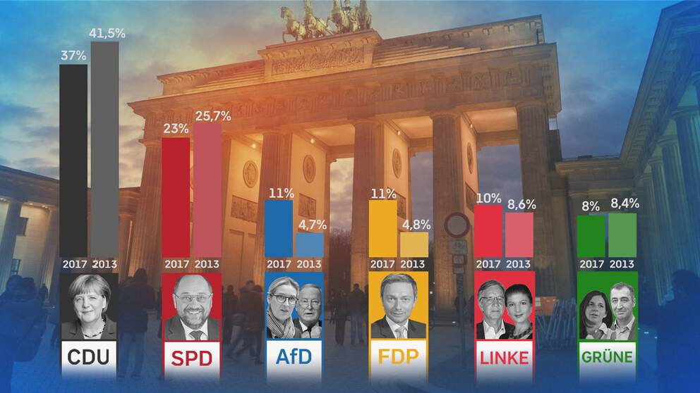 De tyska partiernas genomsnittliga stöd i opinionsmätningarna i vänstra stapeln och valresultatet från valet 2013 i den högra.