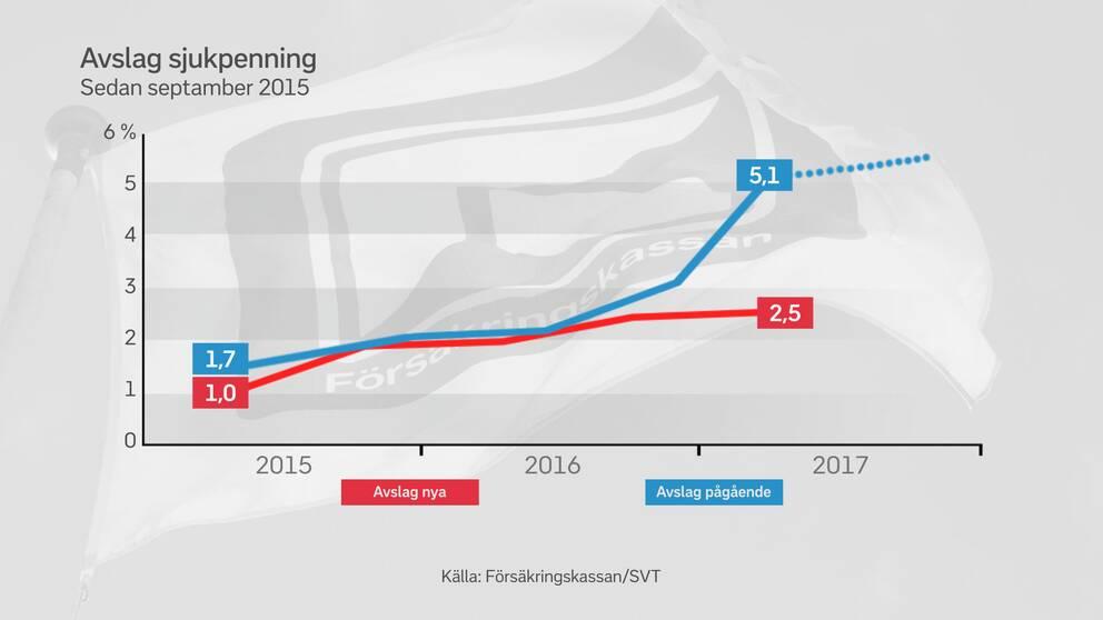 Grafik över växande avslag på sjukpenning
