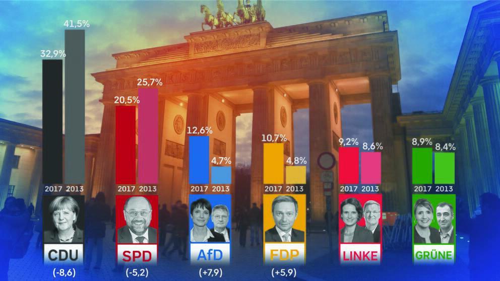 Valresultat för de tyska partierna efter valet till förbundsdagen den 24 september 2017 och jämförelse med valet 2013.