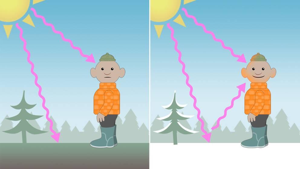 Dubbel UV-strålning med snö på marken.