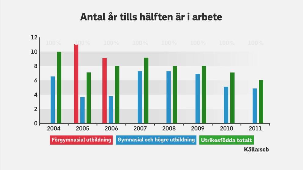 Bilden visar hur många år det tar innan 50 procent av de utrikesfödda arbetssökande fått jobb. Årtalen syftar på när personerna kom till Sverige.