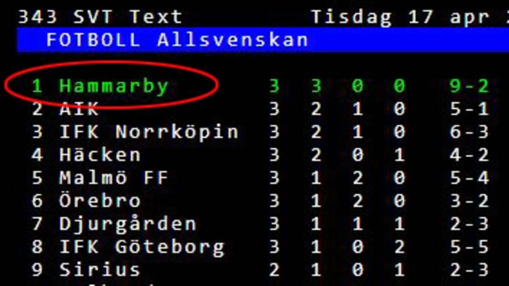 Hammarby toppar sex tabeller  a100a6f1ee26f