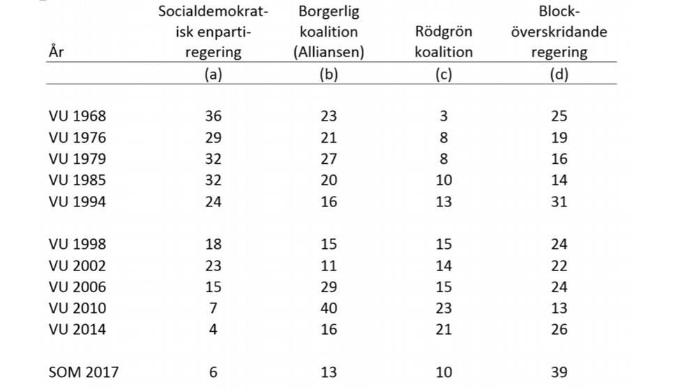 Bilden visar svenska folkets önskeregering 1968-2017. Siffrorna redovisas i procent och baseras på svenska valundersökningar 1958-2014 och SOM-undersökningen 2017.