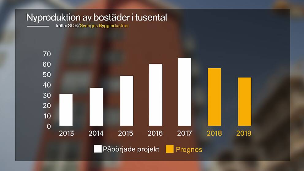 Bostadsbyggandet har ökat senaste åren men branschen spår nu en minskning. Grafik: SVT