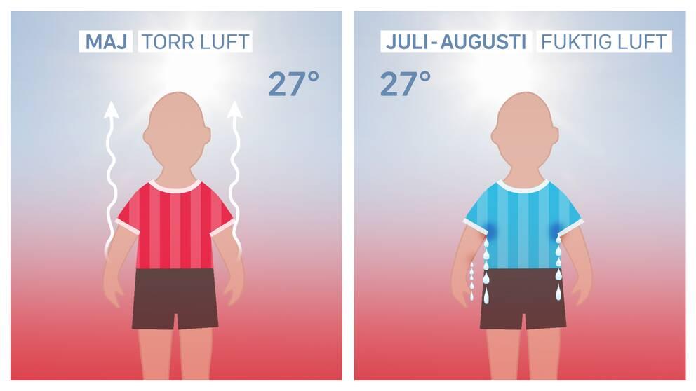 Samma temperatur kan upplevas olika vid torr eller fuktig luft.