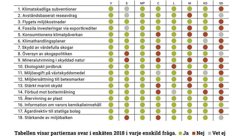 Grafisk sammanställning av partiernas svar på enkäten om miljöpolitik från Naturskyddsföreningen