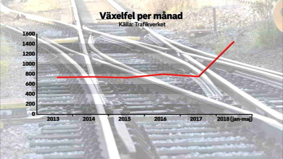 De senaste fem åren har det rapporterats in i snitt omkring 750 växelfel i månaden till trafikverket, hittills i år har i genomsnitt drygt 1400 växelfel rapporterats varje månad.