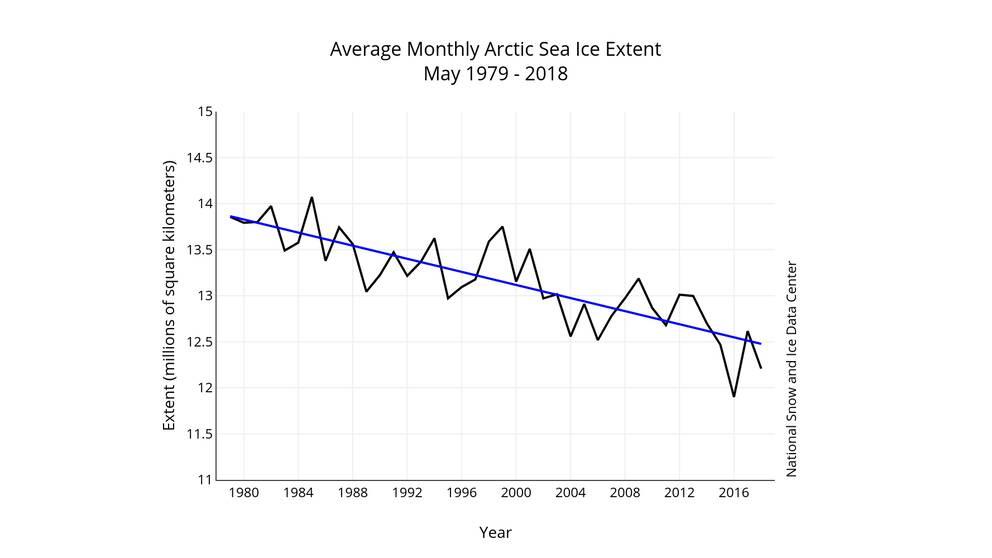 isutbredning i maj månad 1979-2018