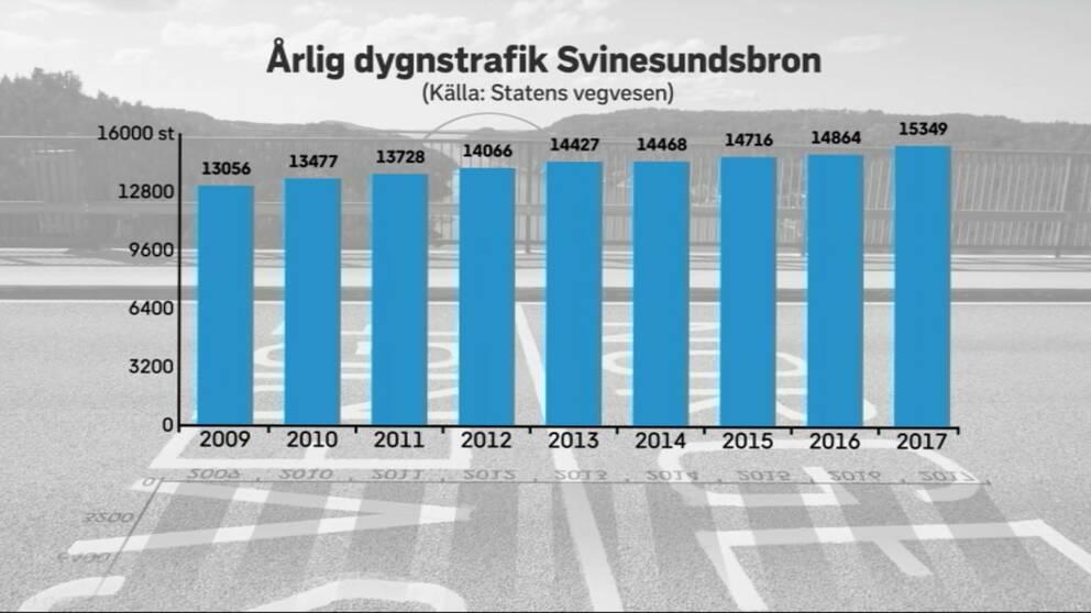 Årlig statistik över hur många fordon som passerar Svinesundsbron i snitt per dygn.