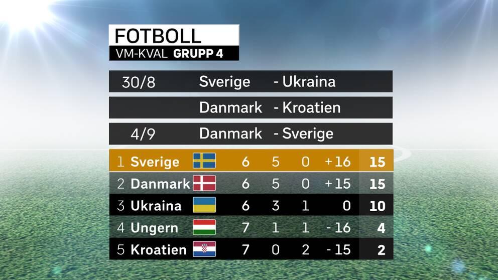 7df403b0 Efter fiaskot – här är Sveriges väg till VM   SVT Sport