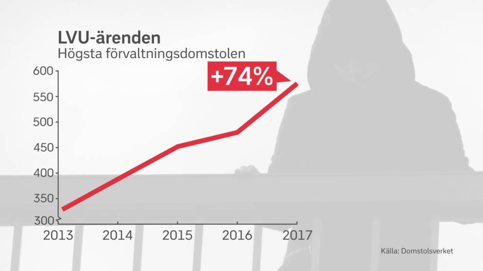 Statistik som visar att antalet LVU-ärenden i Högsta förvaltningsdomstolen har ökat med 74 procent sedan 2013.