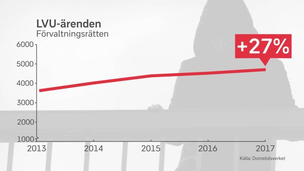 Tabell som visar att antalet LVU-ärenden i Förvaltningsrätten har ökat med 27 procent sedan 2013.