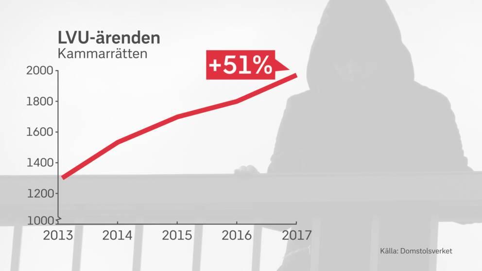 Tabell som visar att antalet LVU-ärenden i Kammarrätten har ökat med 51 procent sedan 2013.