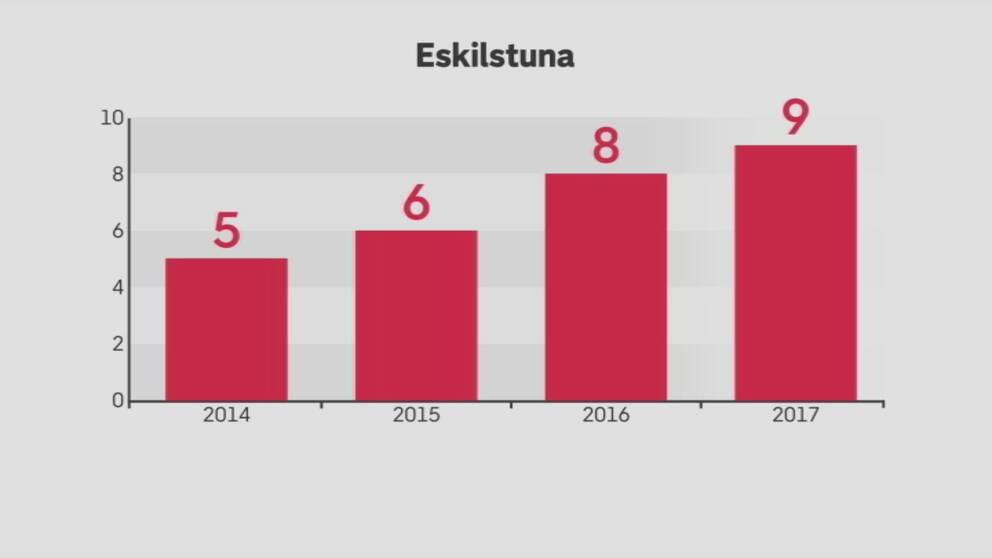 Statistiken visar antalet Ivo-anmälningar som ökat från 5 år 2014 till 9 år 2017.