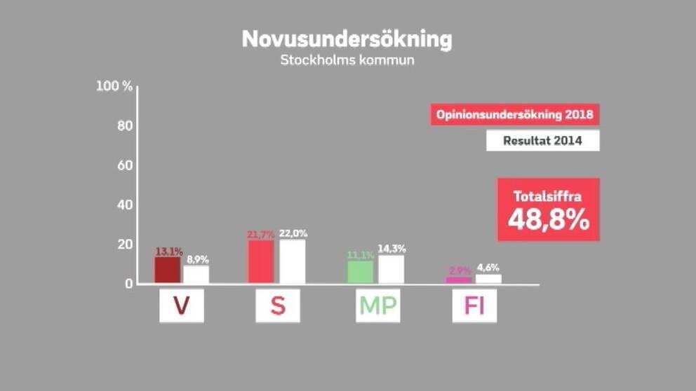 48 procent ar ingen majoritet