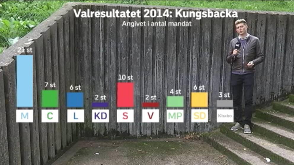 Såhär fördelades mandaten i Kungsbacka kommun efter valet 2014.