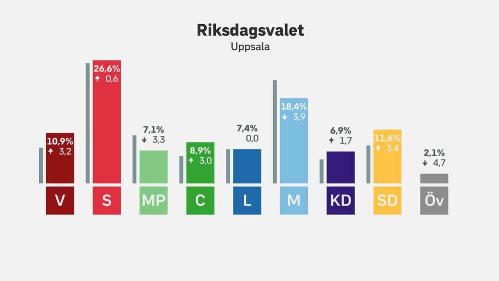 Partiet tappade 17 procent i valet 3