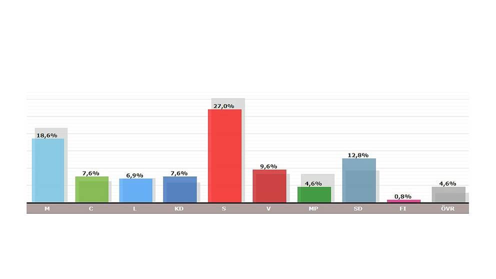 Resultatet i regionvalet redovisat i stapeldiagram.