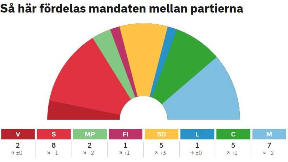 Mandatfördelning i Gnesta efter onsdagsräkningen