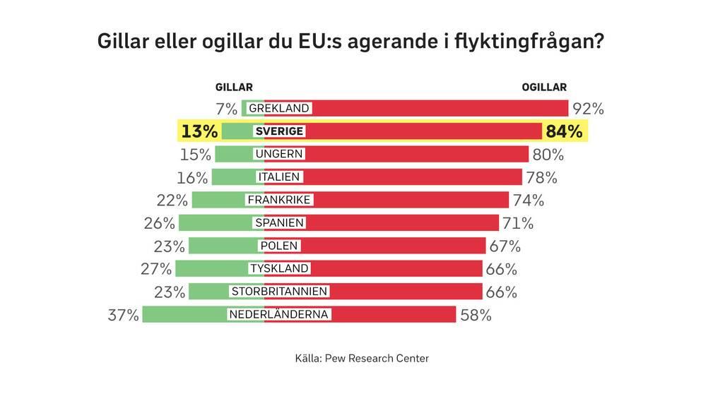 En majoritet av de tillfrågade i rapporten ogillar EU:s sätt att hantera flyktingfrågan.