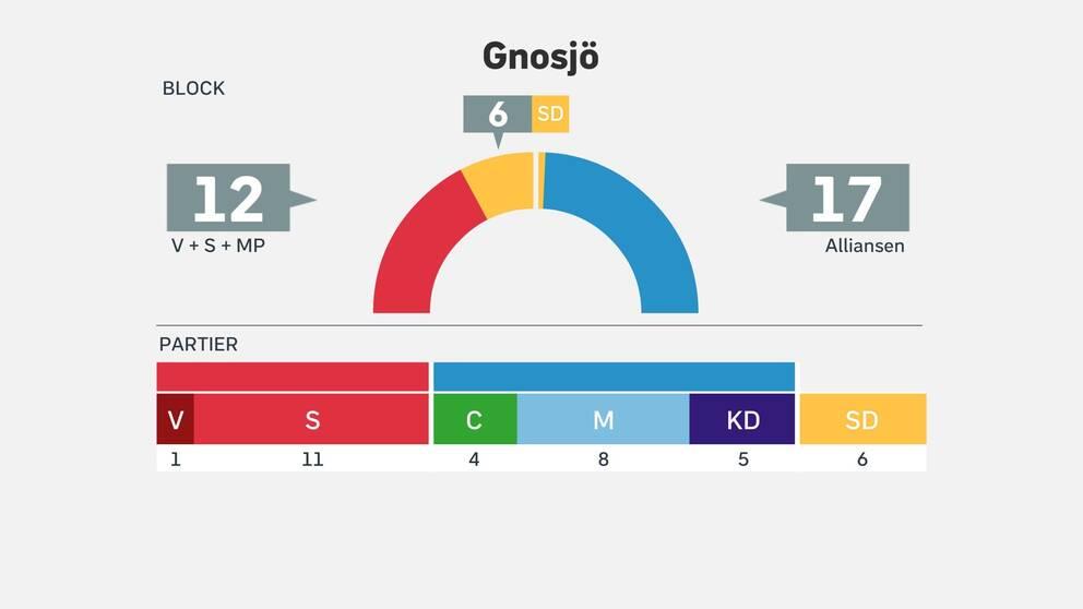 Mandatfördelningen i Gnosjö efter valet 2018