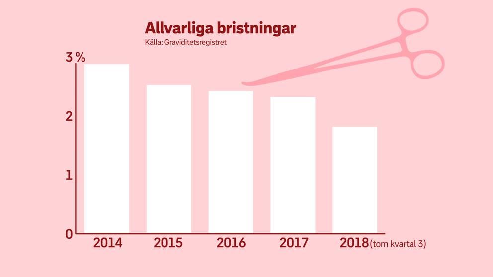 Grafikbild på statistik om allvarliga bristningar i Sverige.