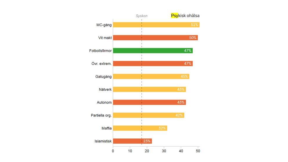 Tabellen visar hur stor andel i de kriminella nätverken som diagnostiserats med psykisk ohälsa
