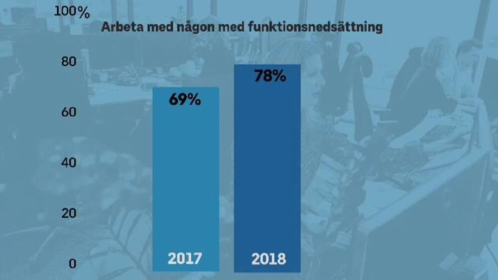 79% kan tänka sig att jobba tillsammans med personer som har en funktionsnedsättning jämfört med 69% förra året