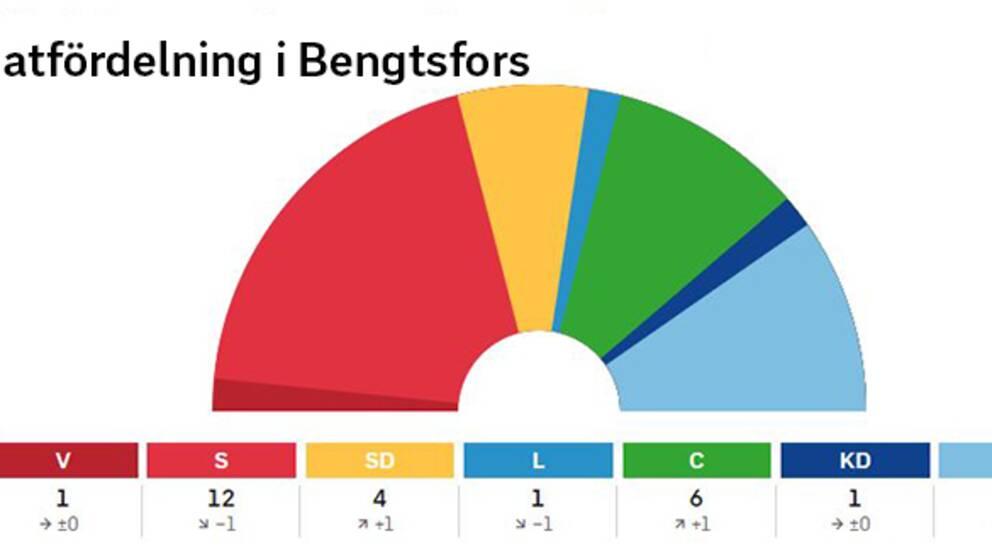 Mandatfördelning i Bengtsfors kommun efter valet 2018.