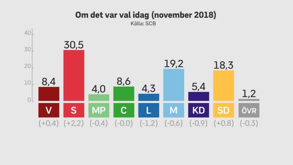 Siffrorna under staplarna visar på hur mycket stödet för partierna har förändrats sedan riksdagsvalet, enligt SCB:s senaste mätning.