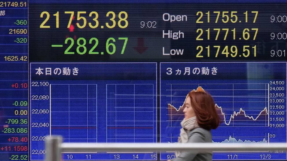 En kvinna passerar förbi en tavla med siffror från Tokyobörsen.