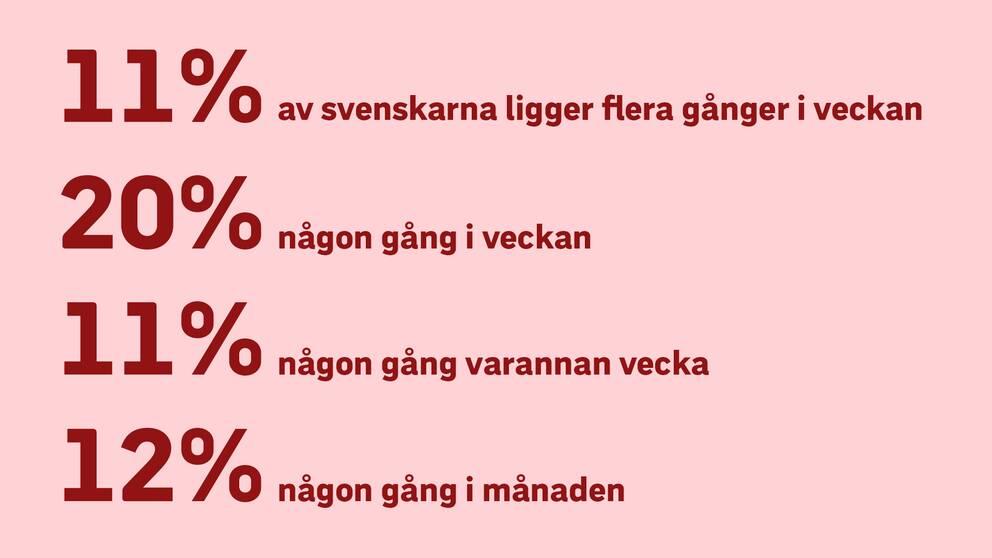 11 procent av svenskarna ligger flera gånger i veckan, 20 procent någon gång i veckan, 11 procent någon gång varannan vecka och 12 procent någon gång i månaden.