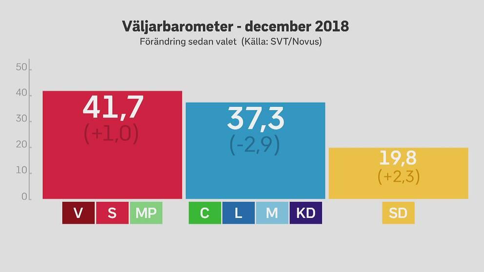 SVT/Novus väljarbarometer december 2018: Skillnaden mellan de politiska blocken jämfört med valresultatet. Grafik.