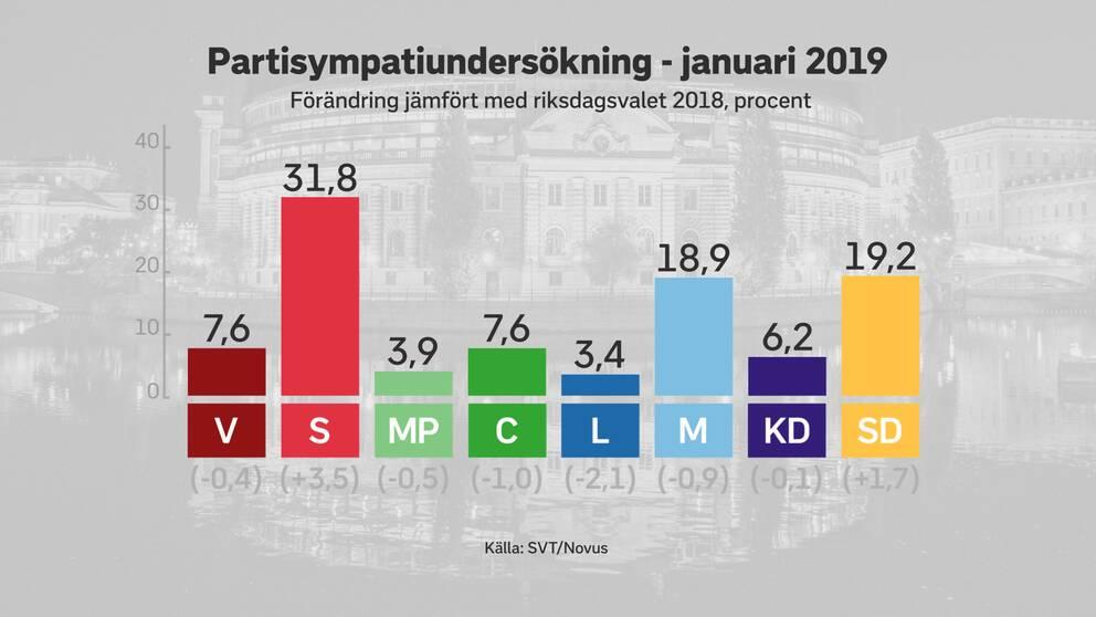 Väljarstödet för riksdagspartierna i SVT /Novus januari-mätning