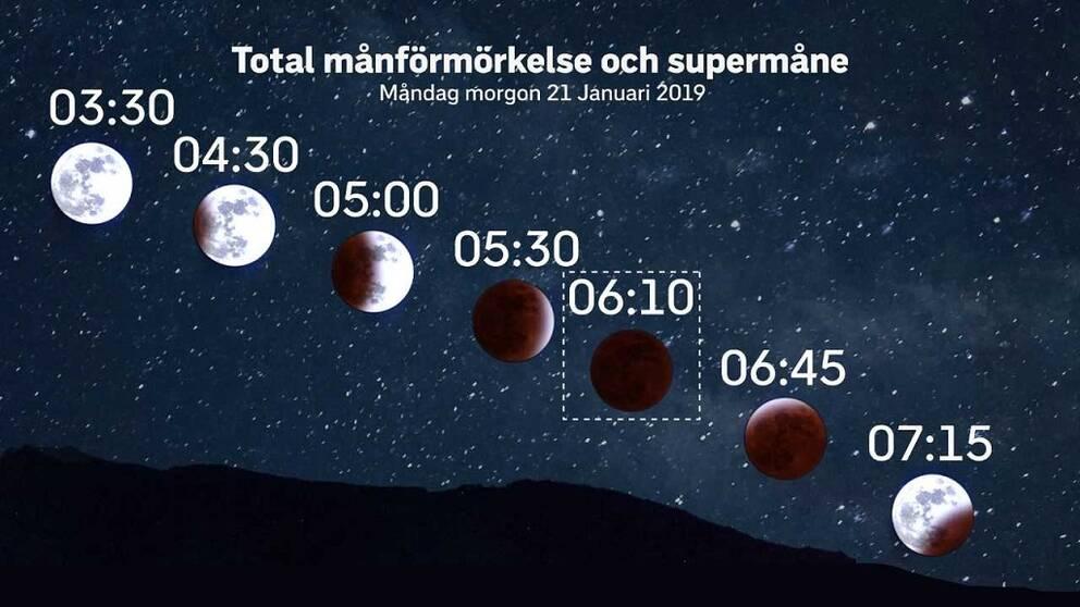 Månförmörkelsen rörelse den 21 januari 2019.
