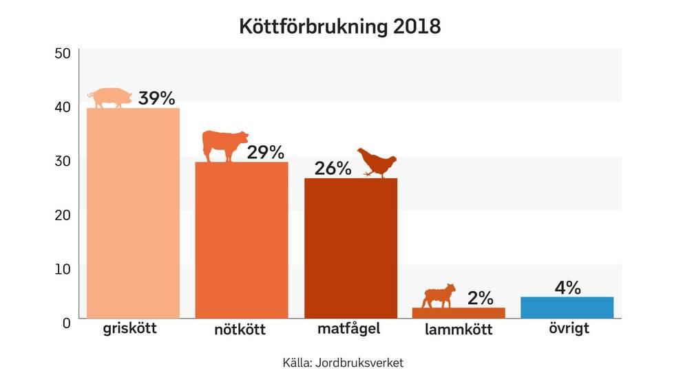 hur mycket kött per person