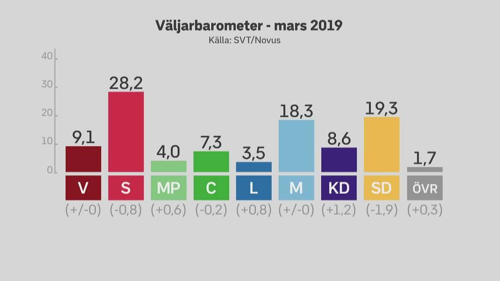 Novus väljarbarometer för mars 2019