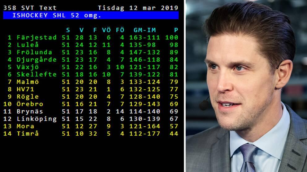 SVT Sports expert Jonas Andersson inför rysaravslutningen i SHL.