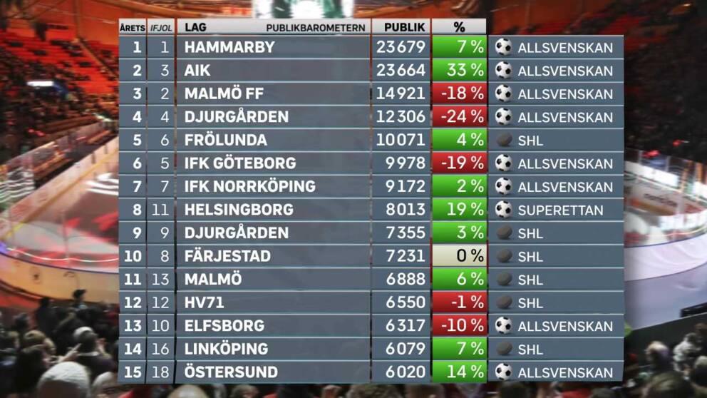 Tabelltoppen i årets publikbarometer.