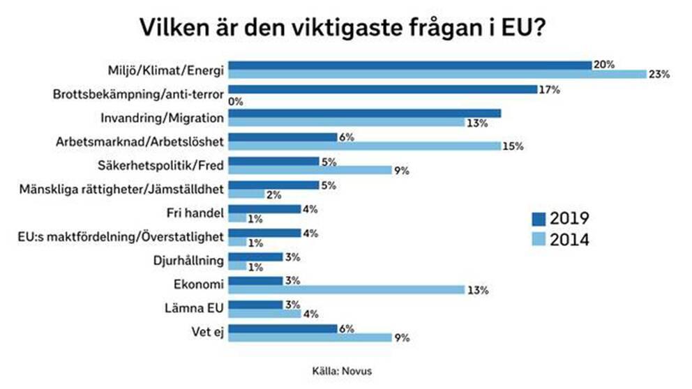 """Frågan som ställdes är """"Vilken är den viktigaste frågan i EU?"""". Väljarna har fått kryssa i ett alternativ. Fri rörlighet, integritet, jordbruk, forskning och sociala frågor fanns också med som alternativ, men fick färre än 3 procent av rösterna."""
