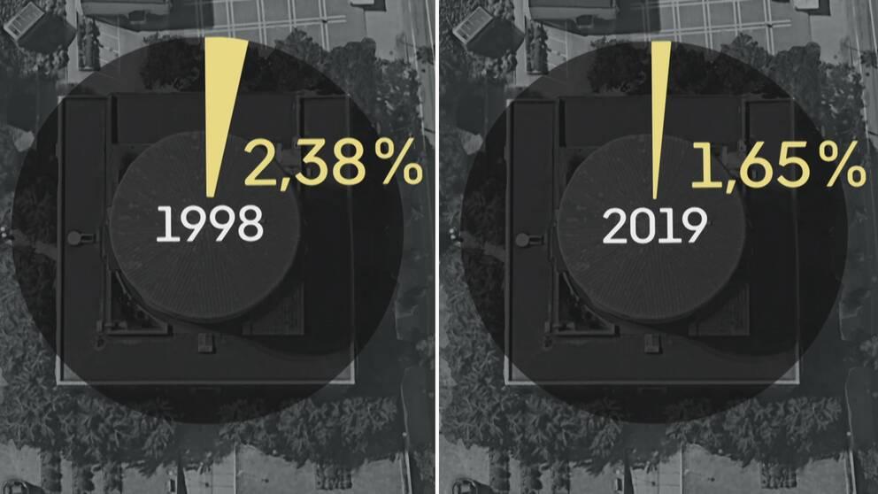 1998 gick i snitt 2,38 procent av kommunernas totala budget till kulturverksamhet – 2019 hade den siffran minskat till 1,65 procent.