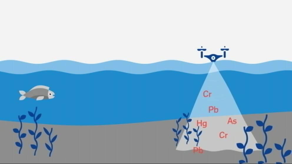 tecknad illustration av farkost på ytan som skannar botten