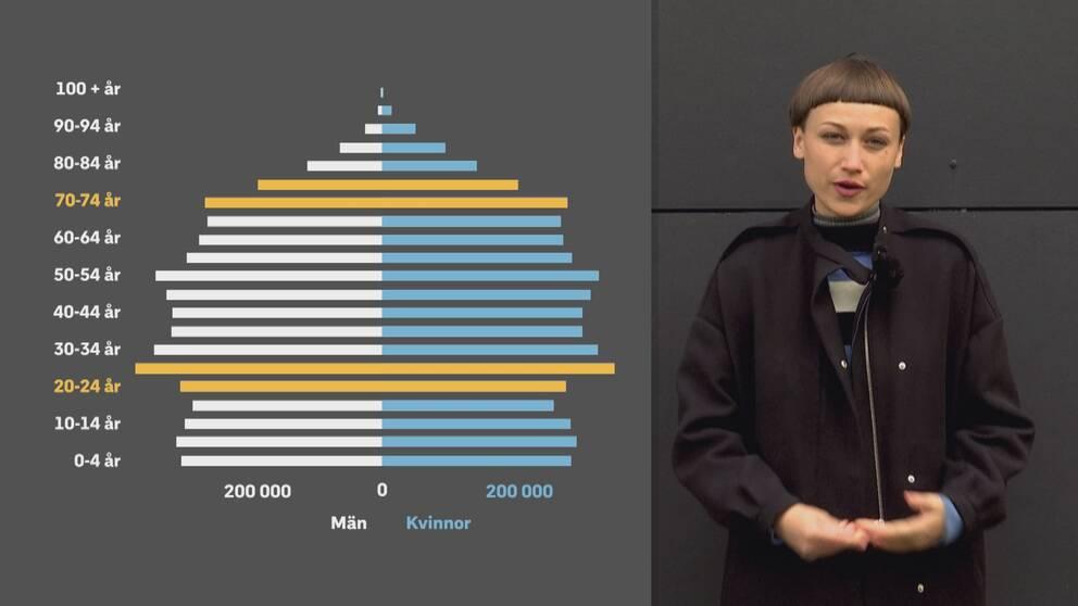 Marit vid befolkningspyramid.